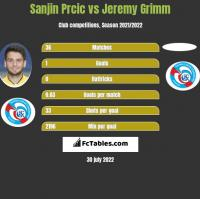 Sanjin Prcic vs Jeremy Grimm h2h player stats