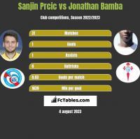 Sanjin Prcic vs Jonathan Bamba h2h player stats