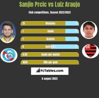 Sanjin Prcic vs Luiz Araujo h2h player stats