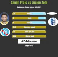 Sanjin Prcic vs Lucien Zohi h2h player stats