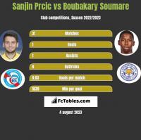 Sanjin Prcic vs Boubakary Soumare h2h player stats
