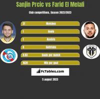 Sanjin Prcic vs Farid El Melali h2h player stats