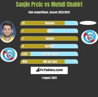 Sanjin Prcic vs Mehdi Chahiri h2h player stats