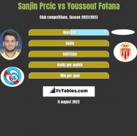Sanjin Prcic vs Youssouf Fofana h2h player stats