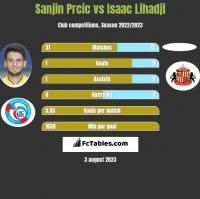 Sanjin Prcic vs Isaac Lihadji h2h player stats