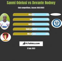 Sanmi Odelusi vs Devante Rodney h2h player stats