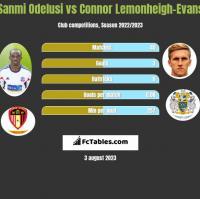 Sanmi Odelusi vs Connor Lemonheigh-Evans h2h player stats
