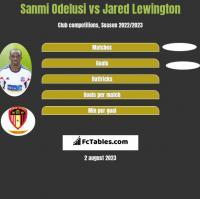 Sanmi Odelusi vs Jared Lewington h2h player stats