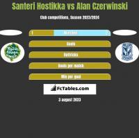 Santeri Hostikka vs Alan Czerwiński h2h player stats