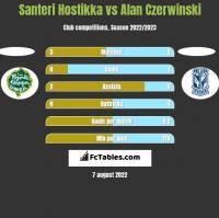Santeri Hostikka vs Alan Czerwinski h2h player stats