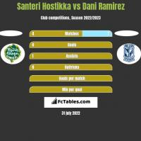 Santeri Hostikka vs Dani Ramirez h2h player stats