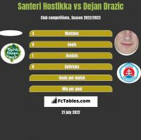 Santeri Hostikka vs Dejan Drazic h2h player stats