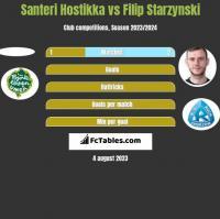Santeri Hostikka vs Filip Starzyński h2h player stats