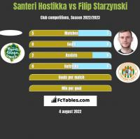 Santeri Hostikka vs Filip Starzynski h2h player stats