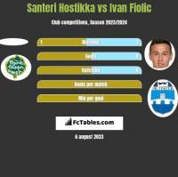 Santeri Hostikka vs Ivan Fiolic h2h player stats