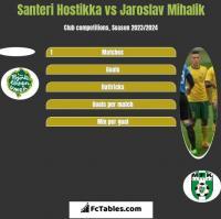 Santeri Hostikka vs Jaroslav Mihalik h2h player stats