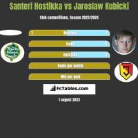 Santeri Hostikka vs Jaroslaw Kubicki h2h player stats