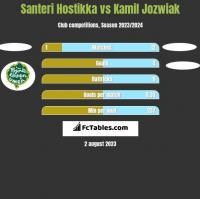 Santeri Hostikka vs Kamil Jozwiak h2h player stats