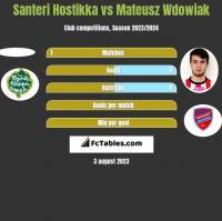 Santeri Hostikka vs Mateusz Wdowiak h2h player stats