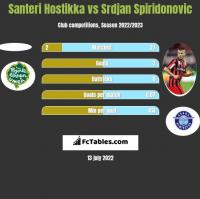Santeri Hostikka vs Srdjan Spiridonovic h2h player stats