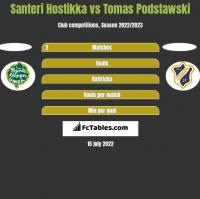 Santeri Hostikka vs Tomas Podstawski h2h player stats