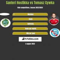 Santeri Hostikka vs Tomasz Cywka h2h player stats