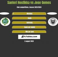 Santeri Hostikka vs Jose Gomes h2h player stats