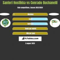 Santeri Hostikka vs Conrado Buchanelli h2h player stats