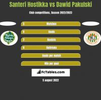 Santeri Hostikka vs Dawid Pakulski h2h player stats