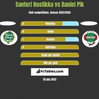 Santeri Hostikka vs Daniel Pik h2h player stats