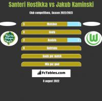 Santeri Hostikka vs Jakub Kaminski h2h player stats