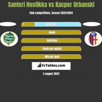 Santeri Hostikka vs Kacper Urbanski h2h player stats