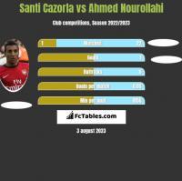 Santi Cazorla vs Ahmed Nourollahi h2h player stats