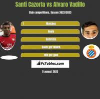Santi Cazorla vs Alvaro Vadillo h2h player stats
