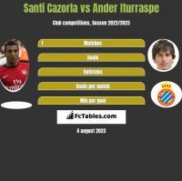 Santi Cazorla vs Ander Iturraspe h2h player stats