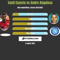 Santi Cazorla vs Andre Anguissa h2h player stats