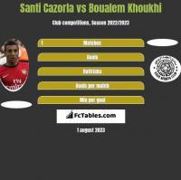 Santi Cazorla vs Boualem Khoukhi h2h player stats