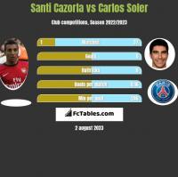 Santi Cazorla vs Carlos Soler h2h player stats