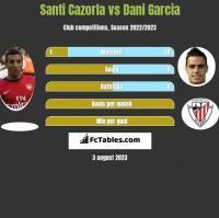 Santi Cazorla vs Dani Garcia h2h player stats