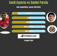 Santi Cazorla vs Daniel Parejo h2h player stats