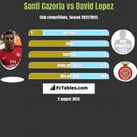 Santi Cazorla vs David Lopez h2h player stats