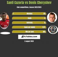 Santi Cazorla vs Denis Cheryshev h2h player stats