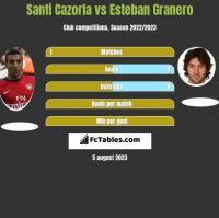 Santi Cazorla vs Esteban Granero h2h player stats