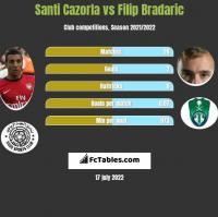 Santi Cazorla vs Filip Bradaric h2h player stats