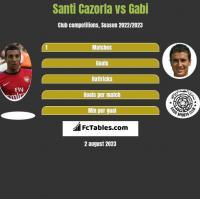 Santi Cazorla vs Gabi h2h player stats