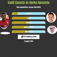Santi Cazorla vs Gorka Guruzeta h2h player stats