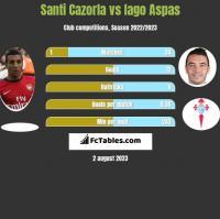 Santi Cazorla vs Iago Aspas h2h player stats