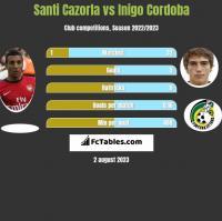 Santi Cazorla vs Inigo Cordoba h2h player stats