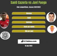 Santi Cazorla vs Javi Fuego h2h player stats