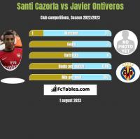 Santi Cazorla vs Javier Ontiveros h2h player stats
